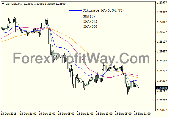 Download Forex Ultimate Moving Average Indicator For Mt4