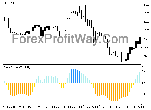 Download Weight Oscillator Forex Indicator Mt5