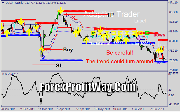 Download Adaptive Trader Forex Trading System Mt4