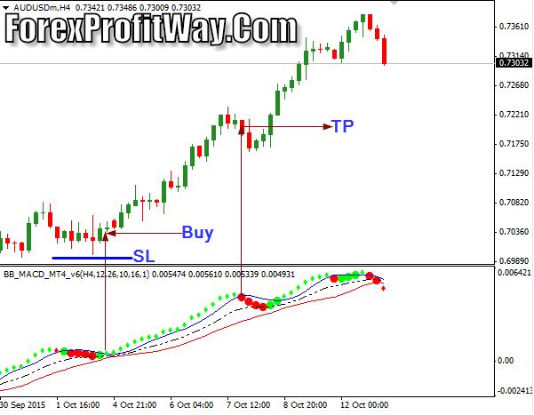 currency exchange Download BB MACD V6 Forex Profit Indicator Mt4