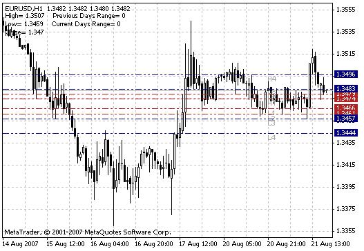 Download Camarilla Pivots Forex Indicator Mt4