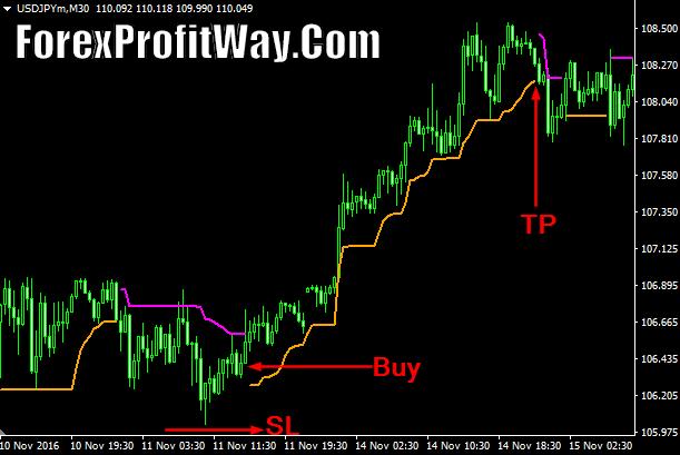 Download Chandelier Forex Profit Indicator Mt4