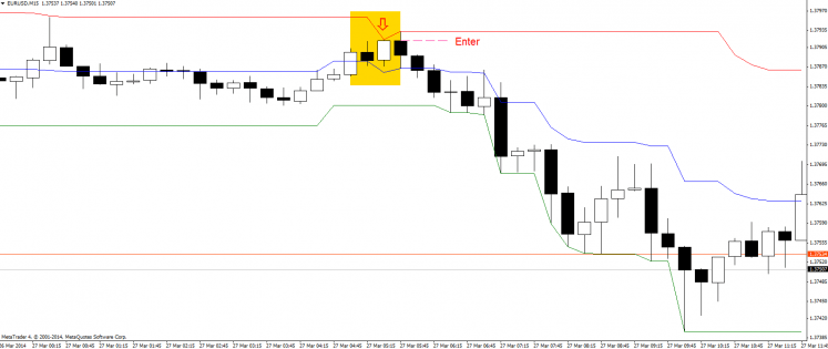 Trading with Legendary Donchian Channel Indicator in MT4