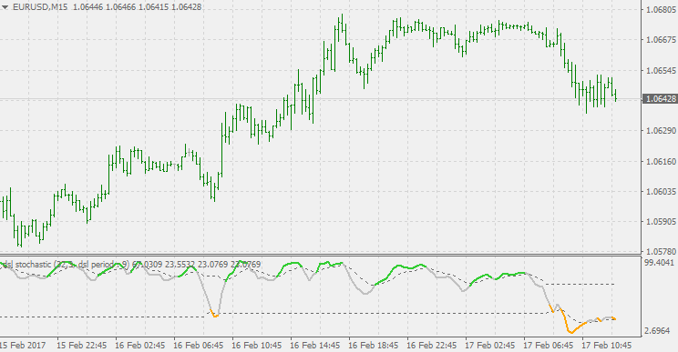 Download Dsl Stochastic Forex Indicator Mt4