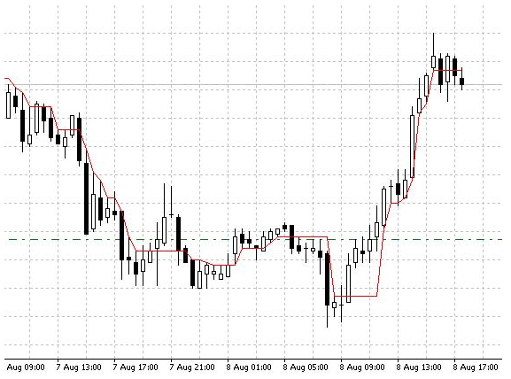 Download DynamicRS Forex Indicator For Mt4