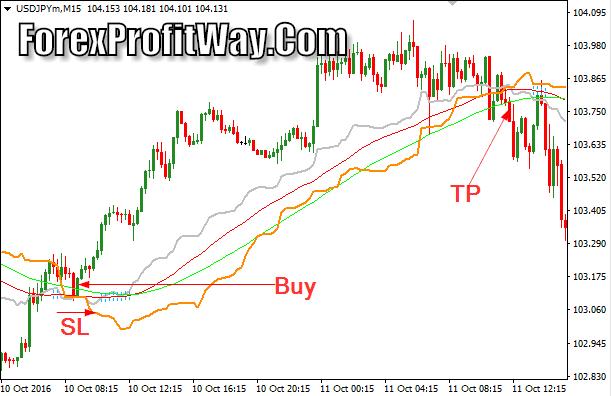 currency exchange Download Cronex Taichi Profit Forex Indicator Mt4