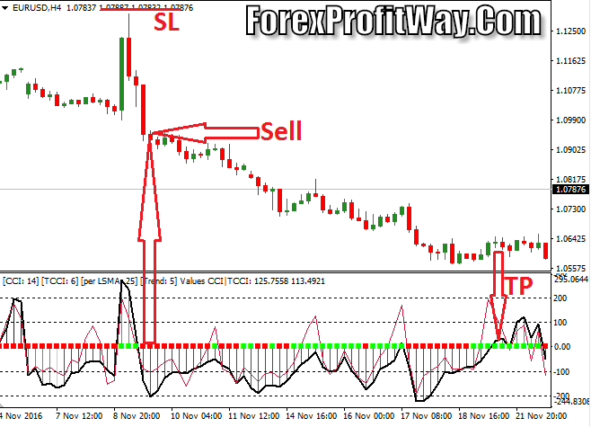 Download Woodies Lnx Forex Indicator Mt4
