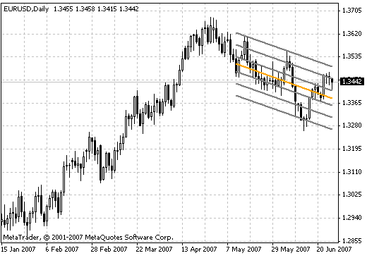 Download Linear Regression Forex Indicator Mt4