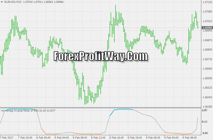 Download NonLag Inverse Fisher Transform Of RSX Forex Indicator Mt4