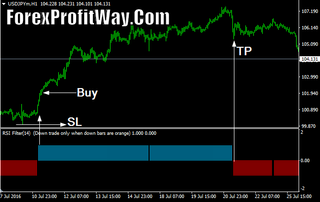 currency exchange Download RSI Filter Forex Indicator Mt4