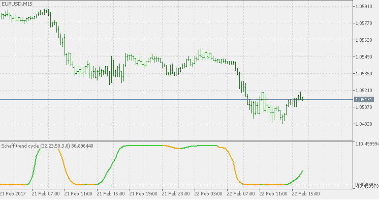 Download Schaff Trend Ccycle Forex Indicator Mt4