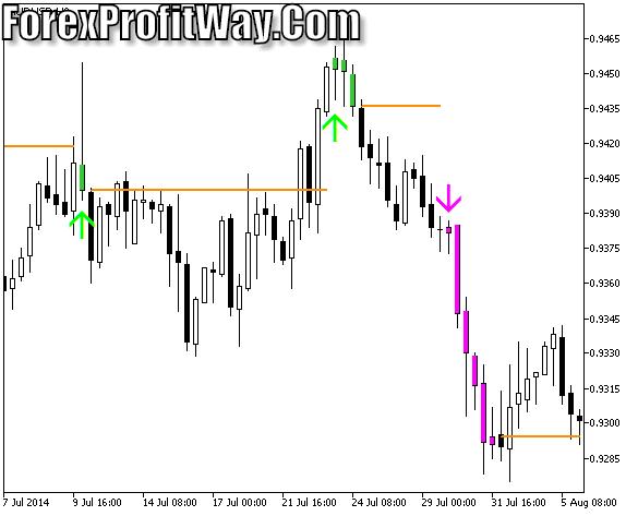 Download TASSKlT Forex Trading Indicator Mt5