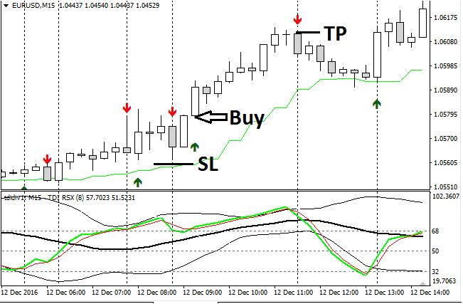 Download TDI 10 Pips Scalp Forex Trading Ssystem Mt4