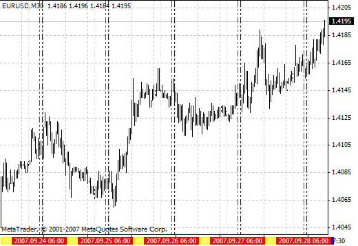 Download Time Zones Forex Indicator Mt4