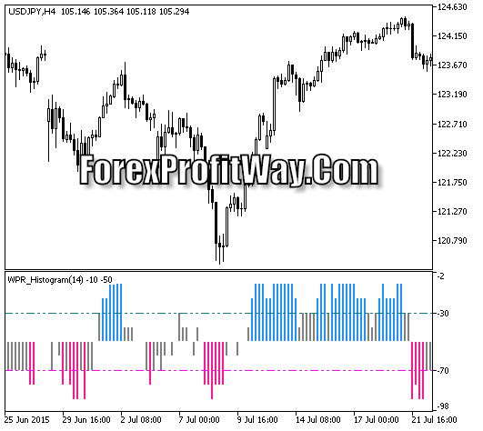 Download WPR Histogram Round Forex Trading Indicator Mt5