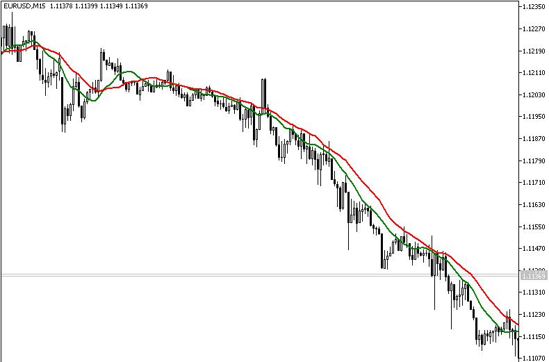 Download YGMA Forex Indicator Mt5