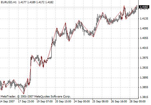 Download Rrvm Gannsv8 Forex Indicator Mt4