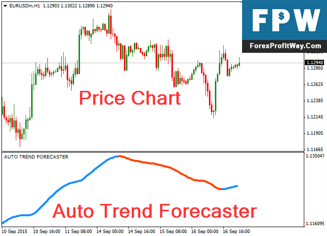 Download Auto Trend Forecaster Forex Indicator For Mt4