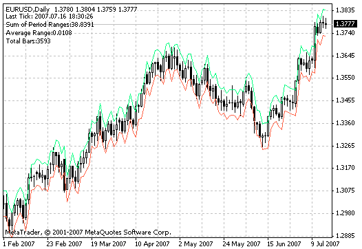 Download Avg Daily Range Forex Indicator For Mt4