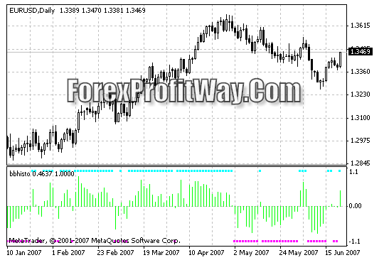 Download BBhisto Forex Indicator For Mt4