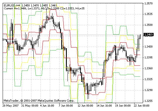 Download DJ Lines Forex Indicator For Mt4
