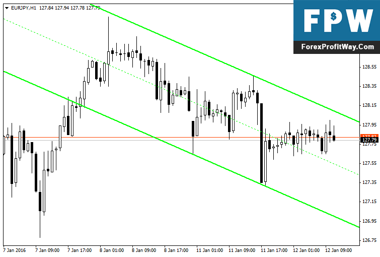 Download DUCT Forex Indicator For Mt4