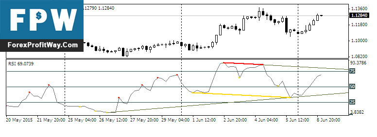 Download Divergence Petr Forex indicator For Mt4