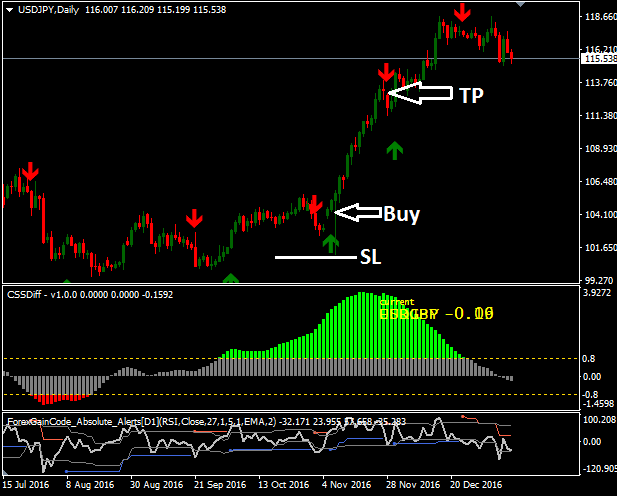 Free Download Double Gain Forex Trading System For Mt4