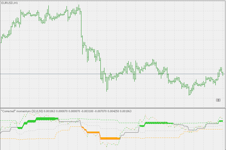 Download Corr mMomentum Forex Indicator For Mt5
