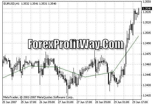 Download Dyn Pivot Forex Indicator For Mt4