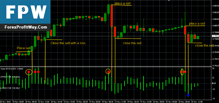 Download MTN Forex Indicator For Mt4