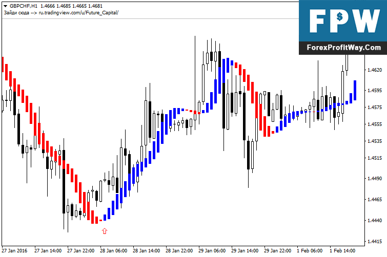 Download Future Forex Indicator For Mt4