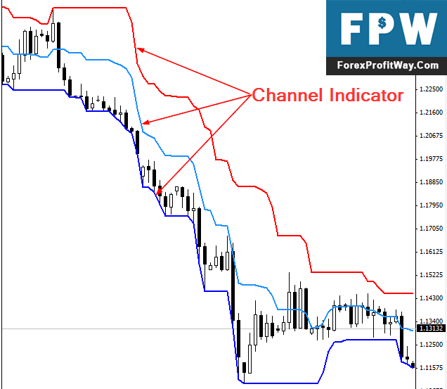 Download Kain2 Channel Forex Indicator For Mt4