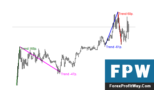 Download Length Of Trend Forex Indicator For Mt4