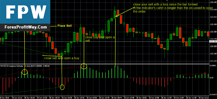 Download MACD Divergence Forex Indicator For Mt4