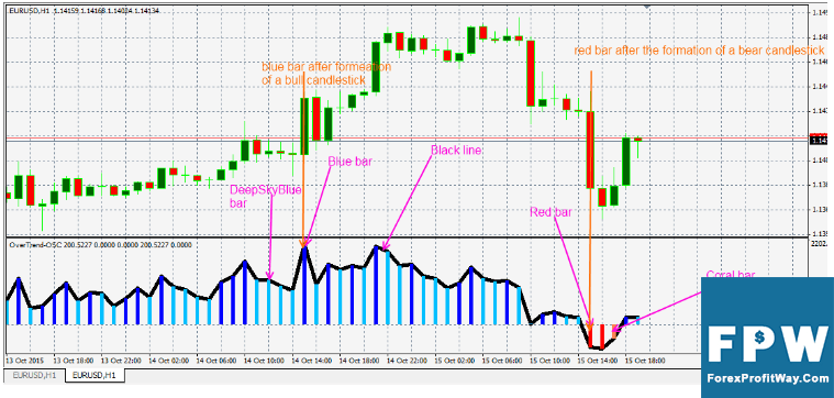 Download OverTrend OSC Forex Indicator For Mt4