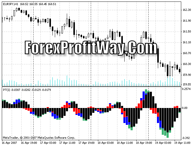 Download PowerTrend Forex Indicator For Mt4