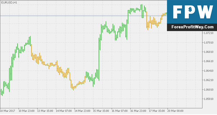 Download Precision Trend Forex Indicator For Mt4