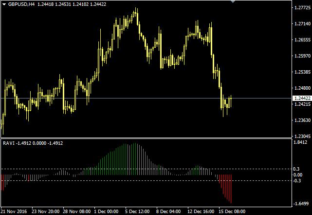 Download Ravi Forex Indicator For Mt4