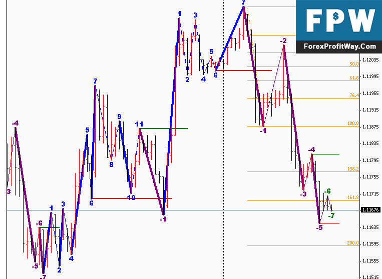Download Road Map Forex Indicator For Mt4