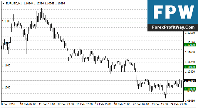 Download Simple Horizontal Grid Forex Indicator For Mt4