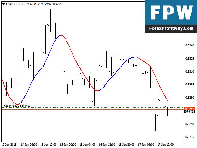 Download Slope Direction Line Forex Indicator For Mt4
