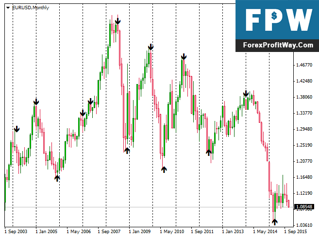 Download Strength Arrow Forex Indicator For Mt4