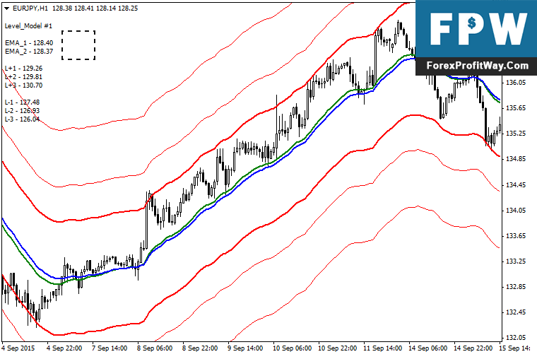 Download Subway Forex Indicator For Mt4