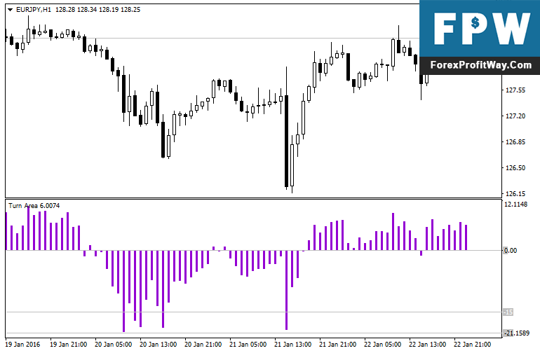 Download Turn Area Forex Indicator For Mt4