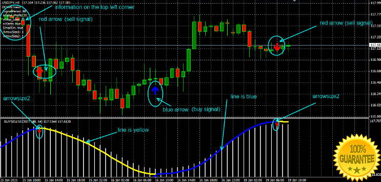 Download Ultimate Buy Sell Secret Forex Indicator For Mt4