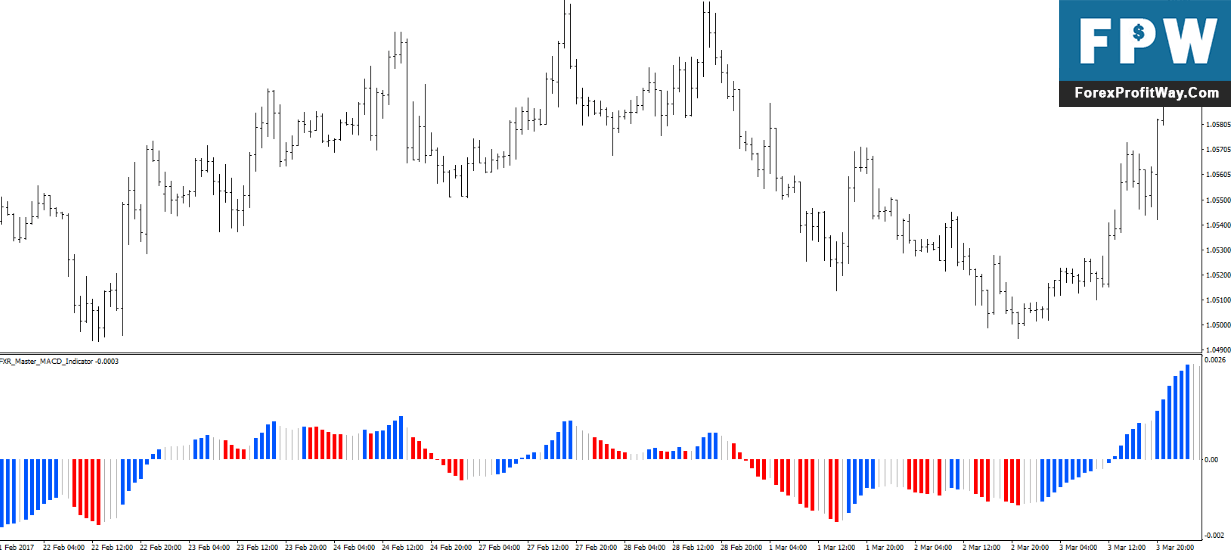 Download Best MACD Forex Indicator For Mt4