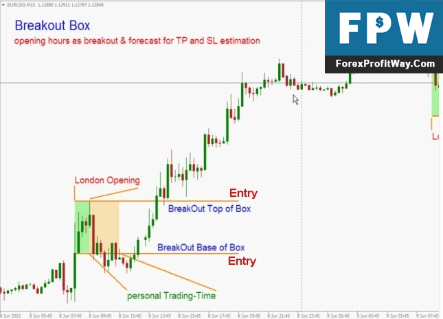 Download Breakout Box Forex Indicator For Mt4