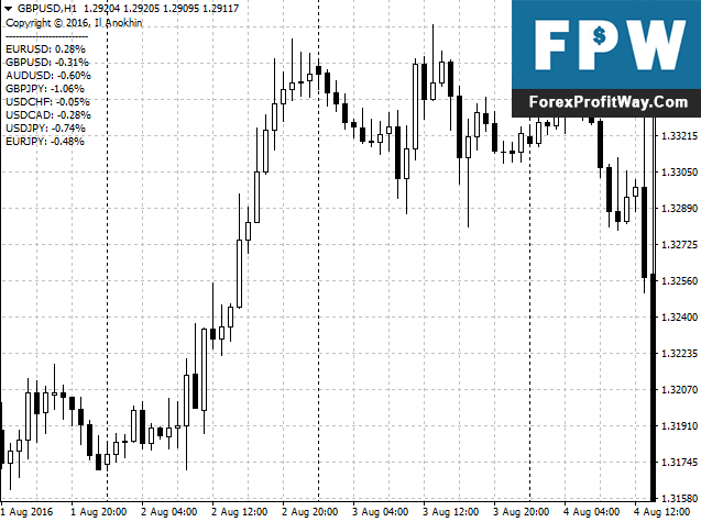 Download Candle Difference Forex Indicator For Mt4