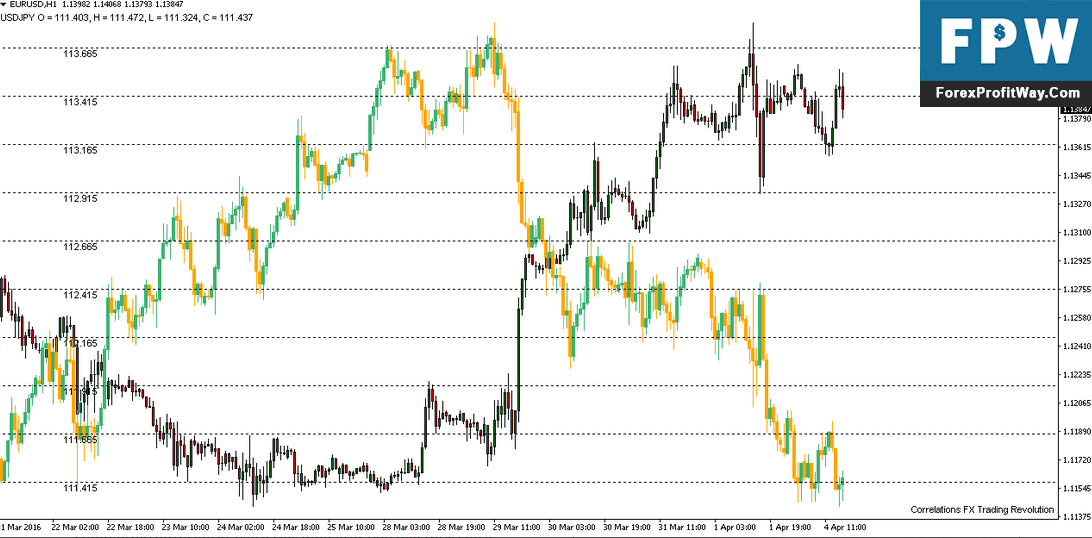 Download Correlation Forex Indicator For Mt4